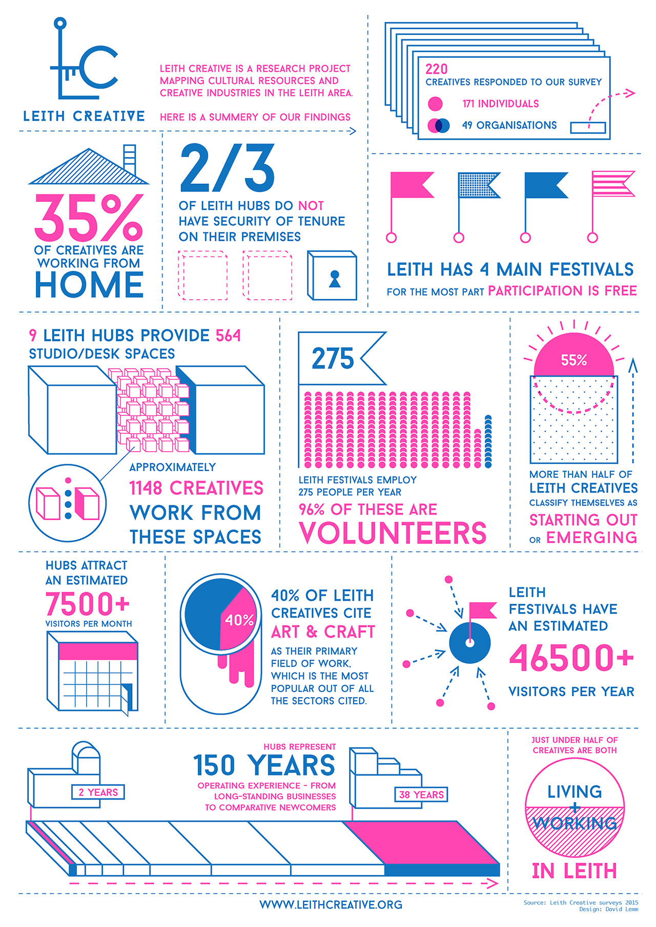 Leith Creative Infographic